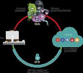 خدمة VPN-HT